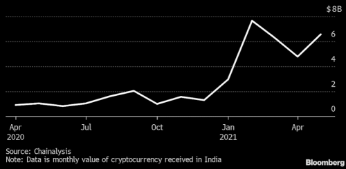 Malgré la régulation, l'investissement en cryptos explose dans ce pays!