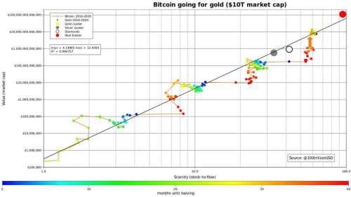 Un prix du Bitcoin à 288.000 dollars reste atteignable… en théorie