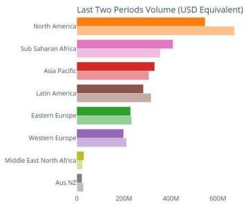 L'Afrique enregistre la plus grande progression des volumes d'échanges P2P en Bitcoin!
