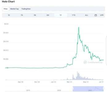 Crypto Prometteuse : La valeur de cette crypto a été multipliée par 10 au cours de cette année!