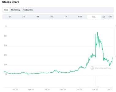 Cette crypto fait plus de (+10%) pendant que le marché s'effondre