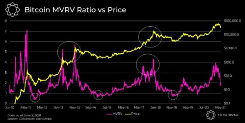 Le Bitcoin est-il entré dans un marché baissier ? Voici comment tirer profit d'un marché dans le rouge