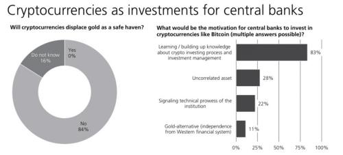 Sondage: Un tiers des banques centrales trouvent les cryptos dignes d'intérêt!