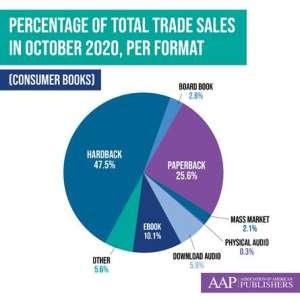 États-Unis : les ventes de livres en baisse de 1 % en 2020