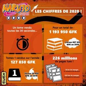 Le manga Naruto T1 – Numéro 1 des ventes en 2020 !
