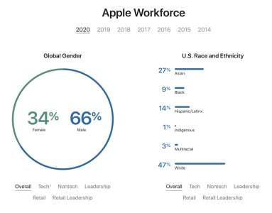 Diversité : des effectifs un peu plus féminins et colorés chez Apple