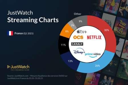 Les films et séries AppleTV+ peu demandés en France