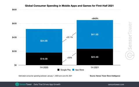 Des dépenses en forte hausse sur l'App Store et le Play Store au premier semestre