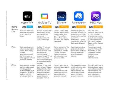 AppleTV+ est le service de streaming le plus respectueux de la vie privée