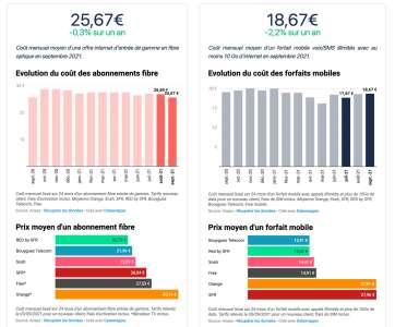 Les prix des abonnements télécoms diminuent globalement en France