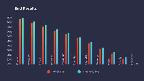 Malgré une batterie plus petite, l'iPhone 13 Pro tient effectivement plus longtemps que l'iPhone 13