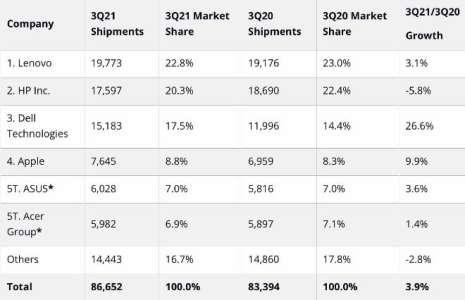 Les ventes de Mac ont augmenté d'environ 10% au troisième trimestre 2021