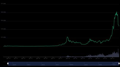 Faut-il acheter Bitcoin cette semaine ?