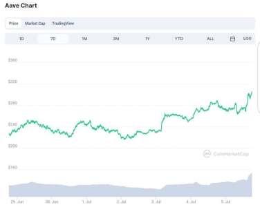 Aave Crypto: Sa valeur monte en bourse après l'annonce du lancement d'Aave Pro