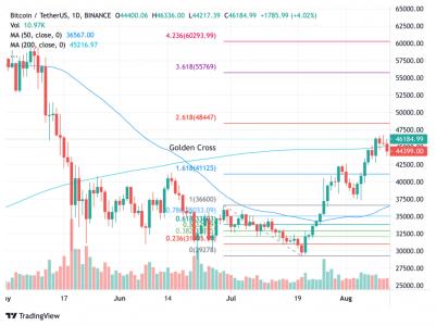Le cours du bitcoin avait subi une correction hier: est-ce dommageable pour le rallye?