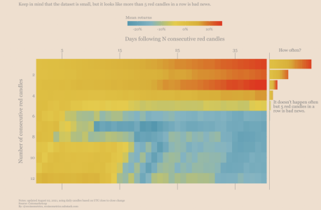 Le Bitcoin doit faire très attention à la couleur de la bougie d'aujourd'hui !