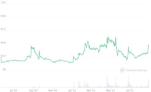 +40,8% en 7 jours pour Celo: Zoom sur le projet derrière cette crypto!