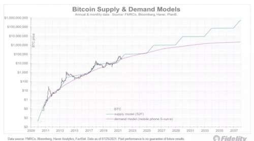 Le Bitcoin Atteindra-t-il Vraiment 1 Milliard de Dollars ?