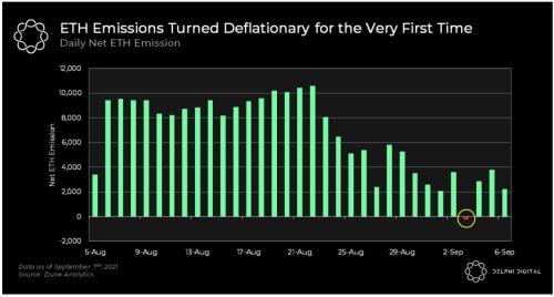 La folie de l'Ethereum : plus d'un milliard de dollars d'Ether brûlés depuis EIP-1559