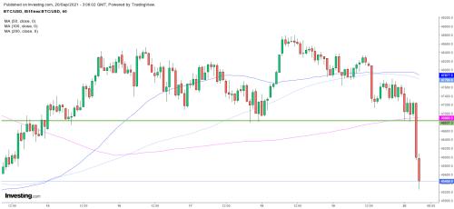 Bitcoin : Le BTC/USD décroche subitement, multiples signaux baissiers