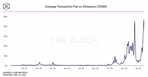 Ethereum à la limite - Les projets Ether se détournent de Vitalik Buterin