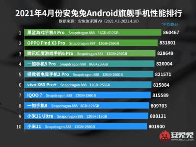Top 10 smartphones Android les plus puissants d'avril 2021