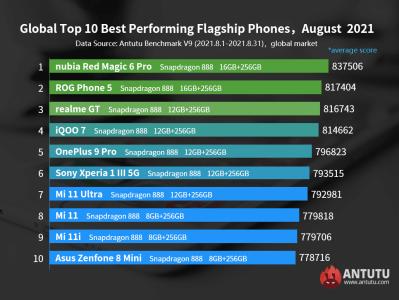Top 10 des smartphones Android les plus puissants d'août 2021