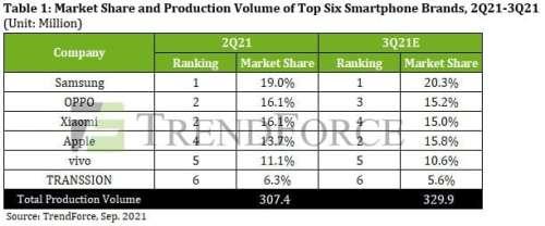 Xiaomi passe devant Apple sur le marché mondial des smartphones