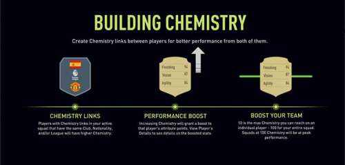 FIFA 22 Chemistry Guide for Ultimate Team