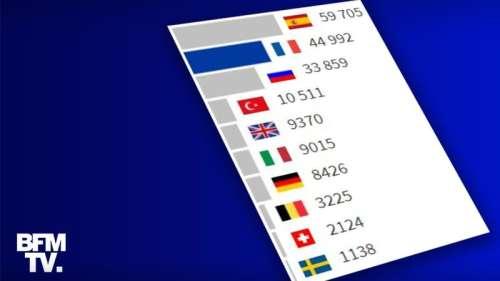 INFOGRAPHIES. Covid-19: la France est-elle désormais l'un des pays avec le plus de cas au monde?