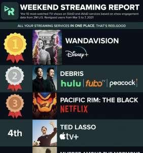 Ted Lasso était la 4e série la plus regardée aux États-Unis début mars
