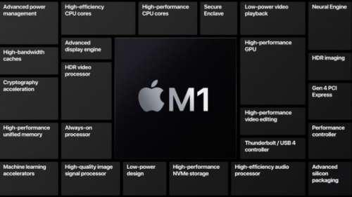 Apple Silicon (M1) : les cœurs basse consommation à l'essai (en conditions réelles)