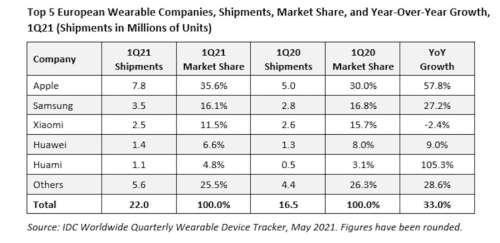 En Europe, les AirPods et Apple Watch dominent les ventes