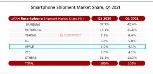 Ventes d'iPhone : Apple reste à la peine dans les pays d'Amérique Latine