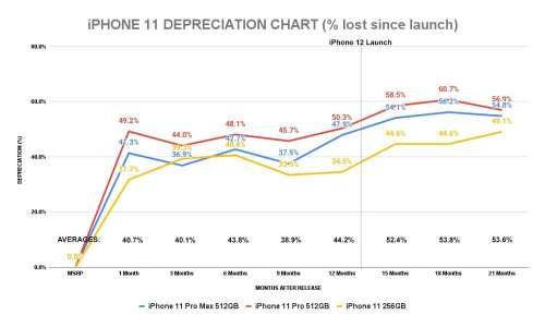 L'iPhone 12 se déprécie moins que l'iPhone 11 sur la même période