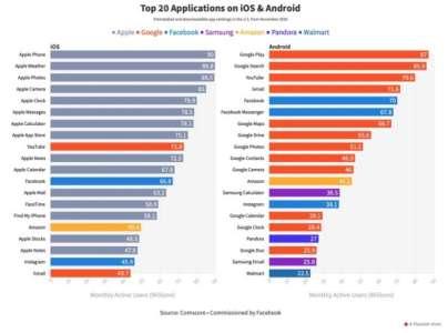 Facebook paye une étude qui prouverait l'hégémonie des apps Apple dans iOS