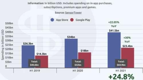 App Store : 41,5 milliards de dollars de dépenses sur le premier semestre, mais la croissance ralentit
