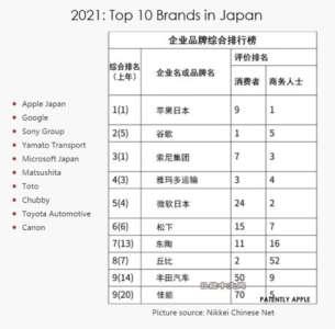 Pour la troisième année consécutive, Apple domine le classement des marques au Japon