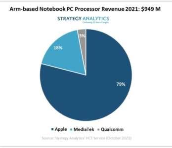 Apple dominerait très largement le marché des PC «ARM» en 2021