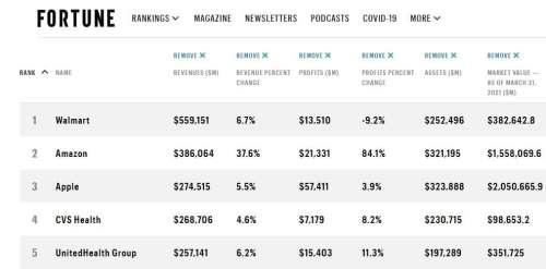 Apple 3e du Fortune 500 avec un chiffre d'affaires de 275 milliards de dollars