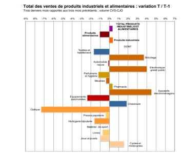 Ventes d'optique en janvier : les résultats de la Banque de France confirment le trou d'air