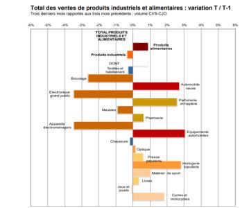 Ventes d'optique : la Banque de France dévoile les résultats à fin octobre 2019