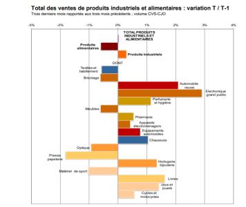 Ventes d'optique : la Banque de France dévoile les résultats à fin novembre 2019