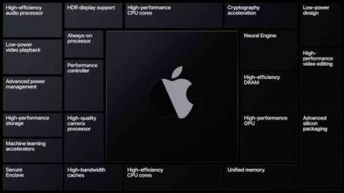 Bloomberg dévoile les Mac Apple Silicon à venir en 2022
