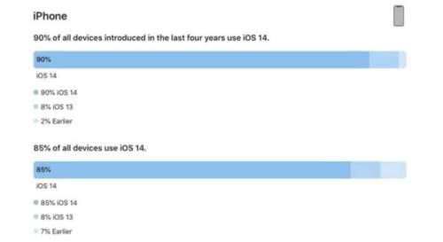 iOS 14 est installé sur 90% des derniers iPhone