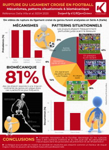 Systematic video analysis of ACL injuries in professional male football (soccer): injury mechanisms, situational patterns and biomechanics study on 134 consecutive cases