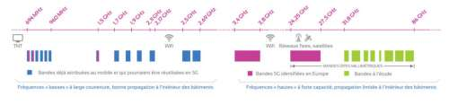 Réseau 5G: où en est le déploiement des opérateurs télécoms en France?