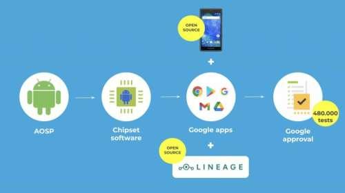 Le Fairphone 2 reçoit enfin Android 9: une mise à jour tardive qui souligne une faiblesse