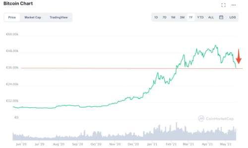 Tesla avait juré de ne pas vendre des bitcoins, mais Elon Musk sème la panique