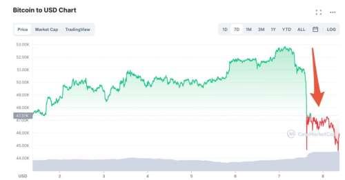 « On achète à la baisse » : le bitcoin plonge le jour de son lancement au Salvador
